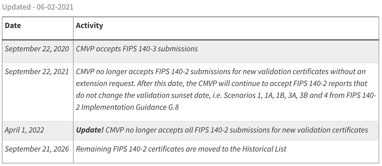 FIPS 140-2 Deadline Extension